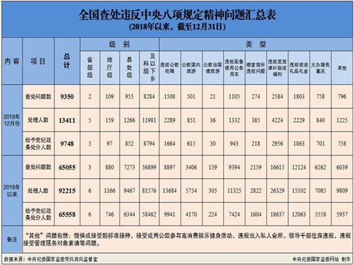 中央纪委:去年12月5名省部级干部因违反八项规定被处分