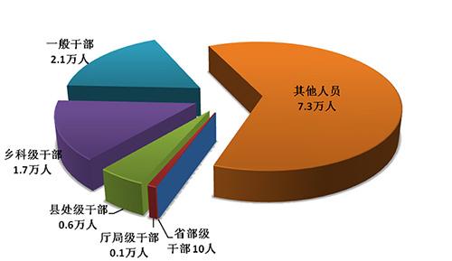 中央纪委国家监委:今年一季度处分省部级干部10人
