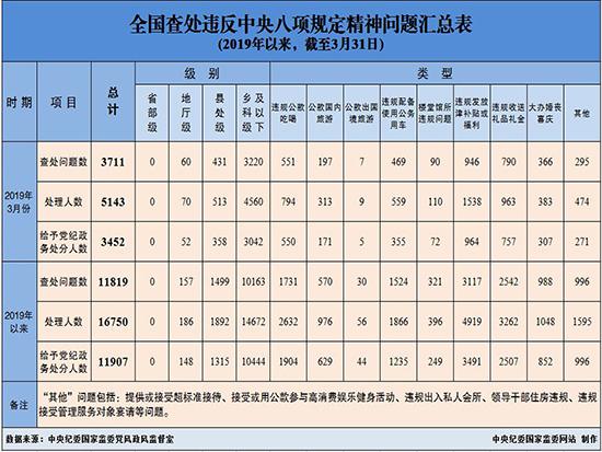 中央纪委:3月全国查处违反中央八项规定精神问题3711起