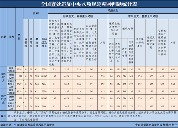 中央纪委:1月全国11389人违反八项规定被处理