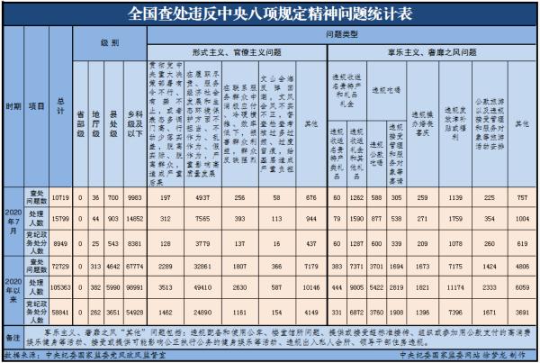 中央纪委:7月全国15799人违反八项规定被处理