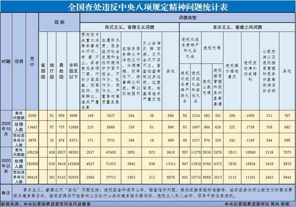 10月全国13442人违反八项规定问题被处