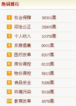 红)2011年全国两会3月初将在京召开,公众最关心哪些问题?日